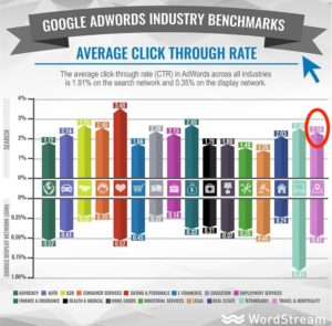 Hospitality Google Ads Click Rate