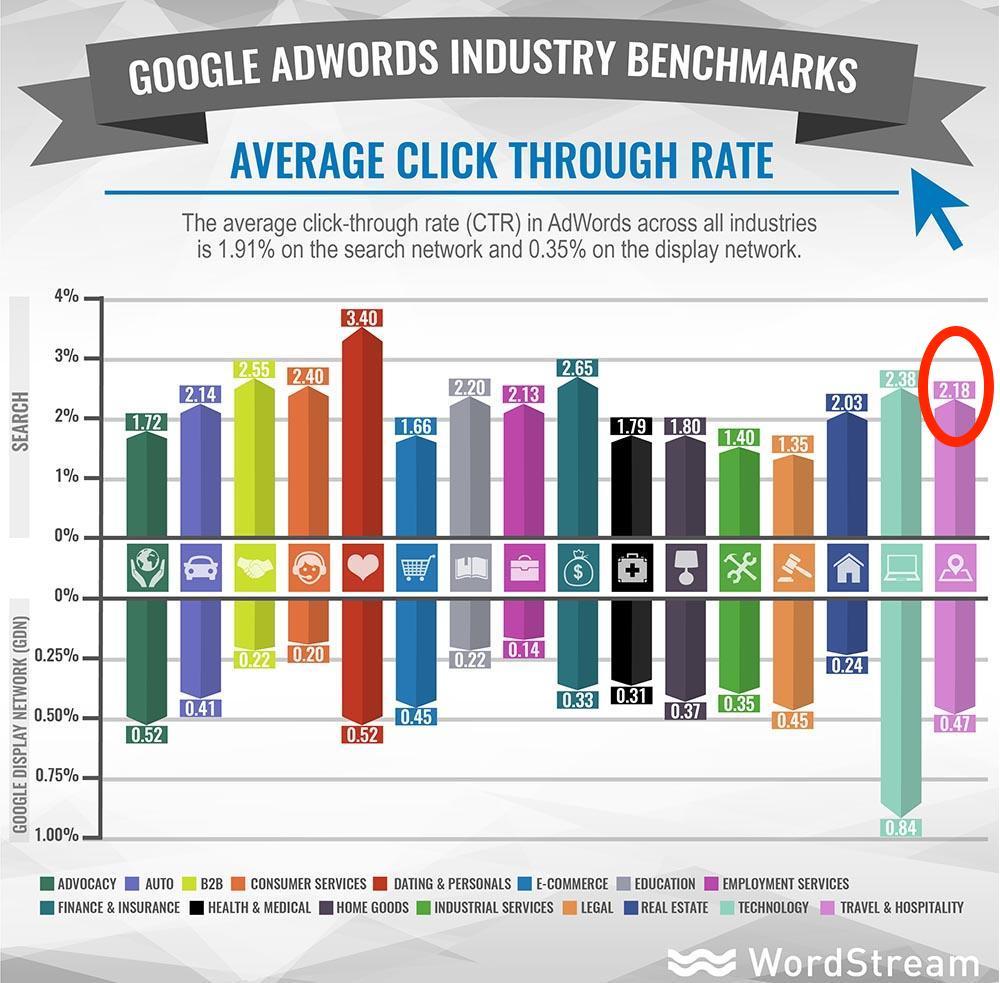 google-ads-rv-parks